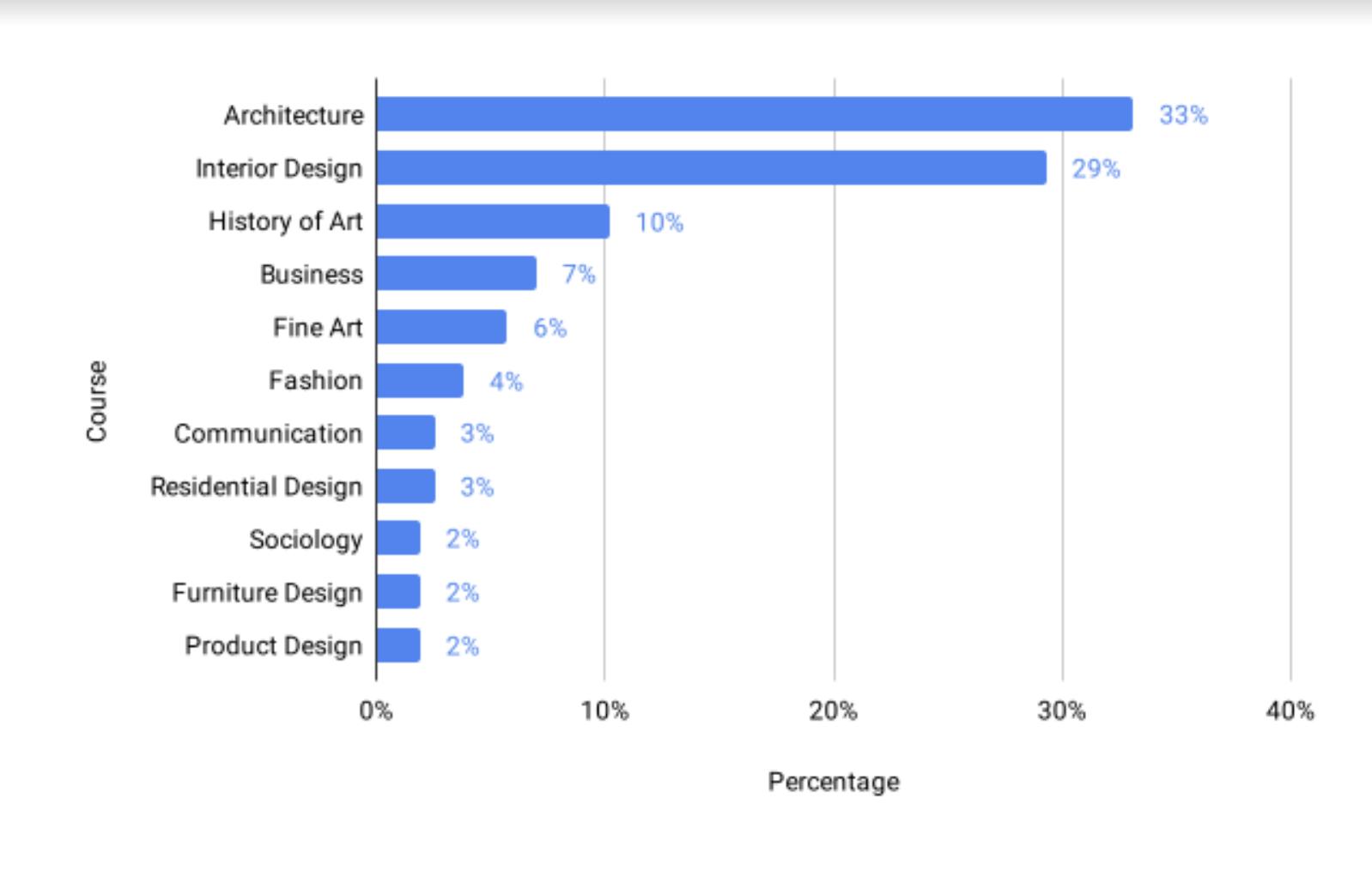 interior designers study chart